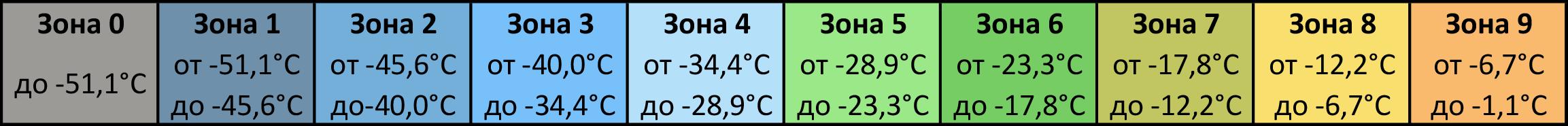 Таблица зон морозостойкости растений территории России